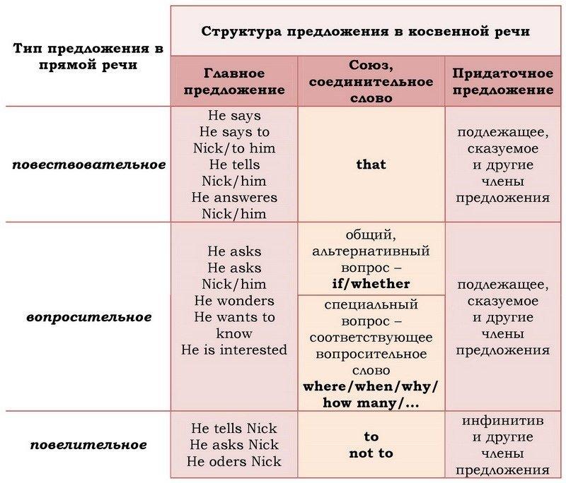 Прямая и косвенная речь | русский язык