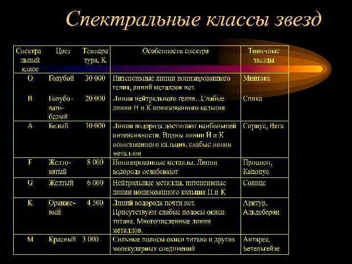 Спектральные классы звёзд - вики