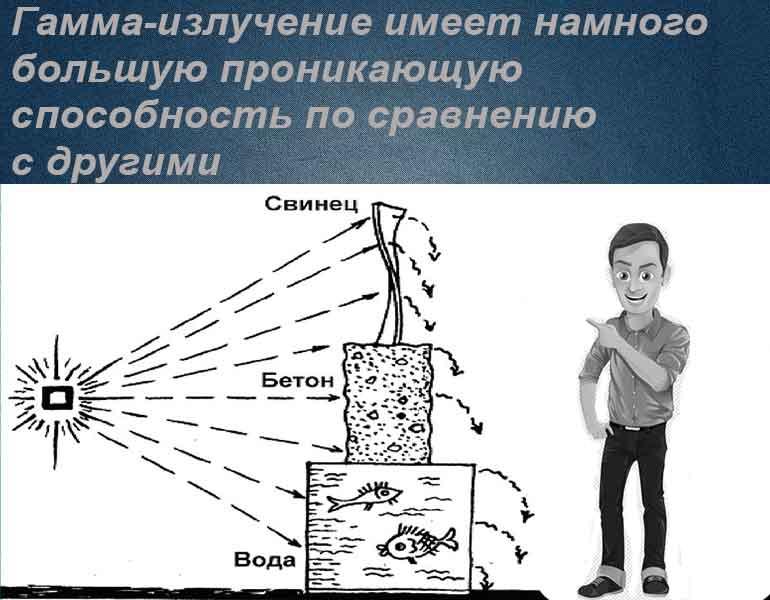 Гамма-излучение: понятие, источники, применение и способы защиты