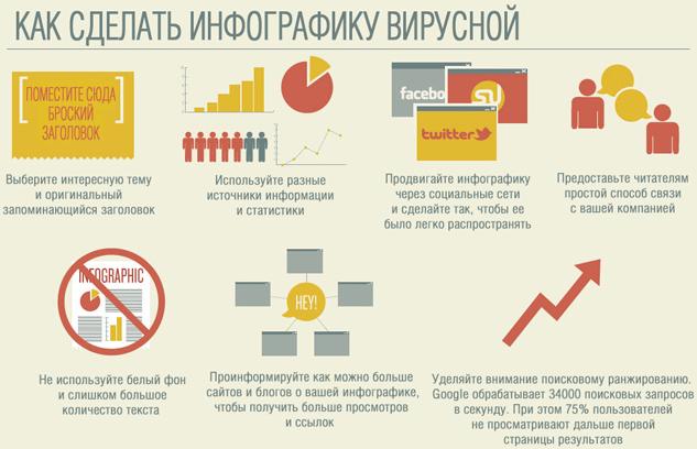 Создание инфографики: как научиться и сколько можно заработать