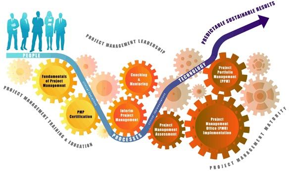 Разработка проекта vs разработка продукта — в чем разница? — блог диджитал-агентства adn