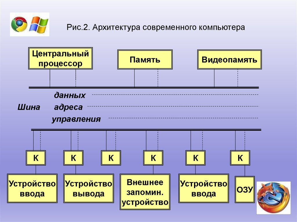 Архитектура компьютера – что это такое, основные характеристики пк, современные тенденции развития, назначение шин, состав эвм