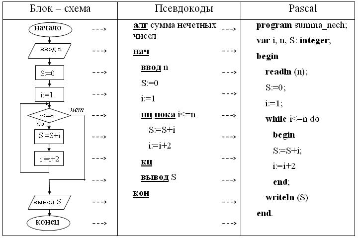 Основы алгоритмизации. линейный алгоритм. разветвляющийся алгоритм