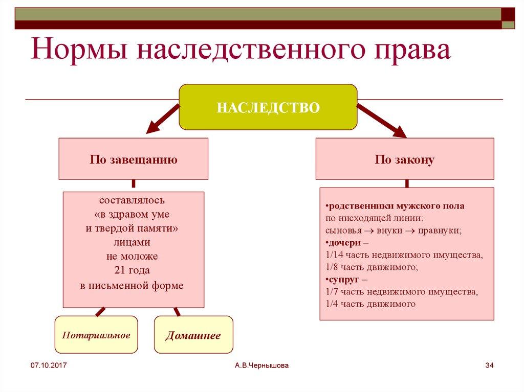 Понятие и основные категории наследственного права - российское гражданское право (суханов е.а., 2011)