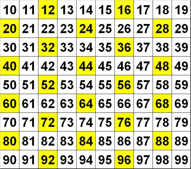 Признаки делимости чисел, кратность чисел с примерами