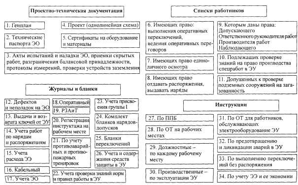 Электробезопасность — википедия