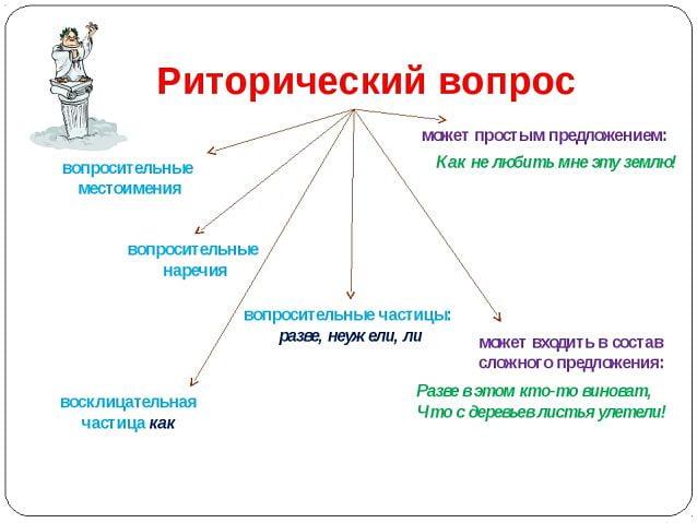 Выразительные средства синтаксиса. риторические вопросы, обращения и восклицания