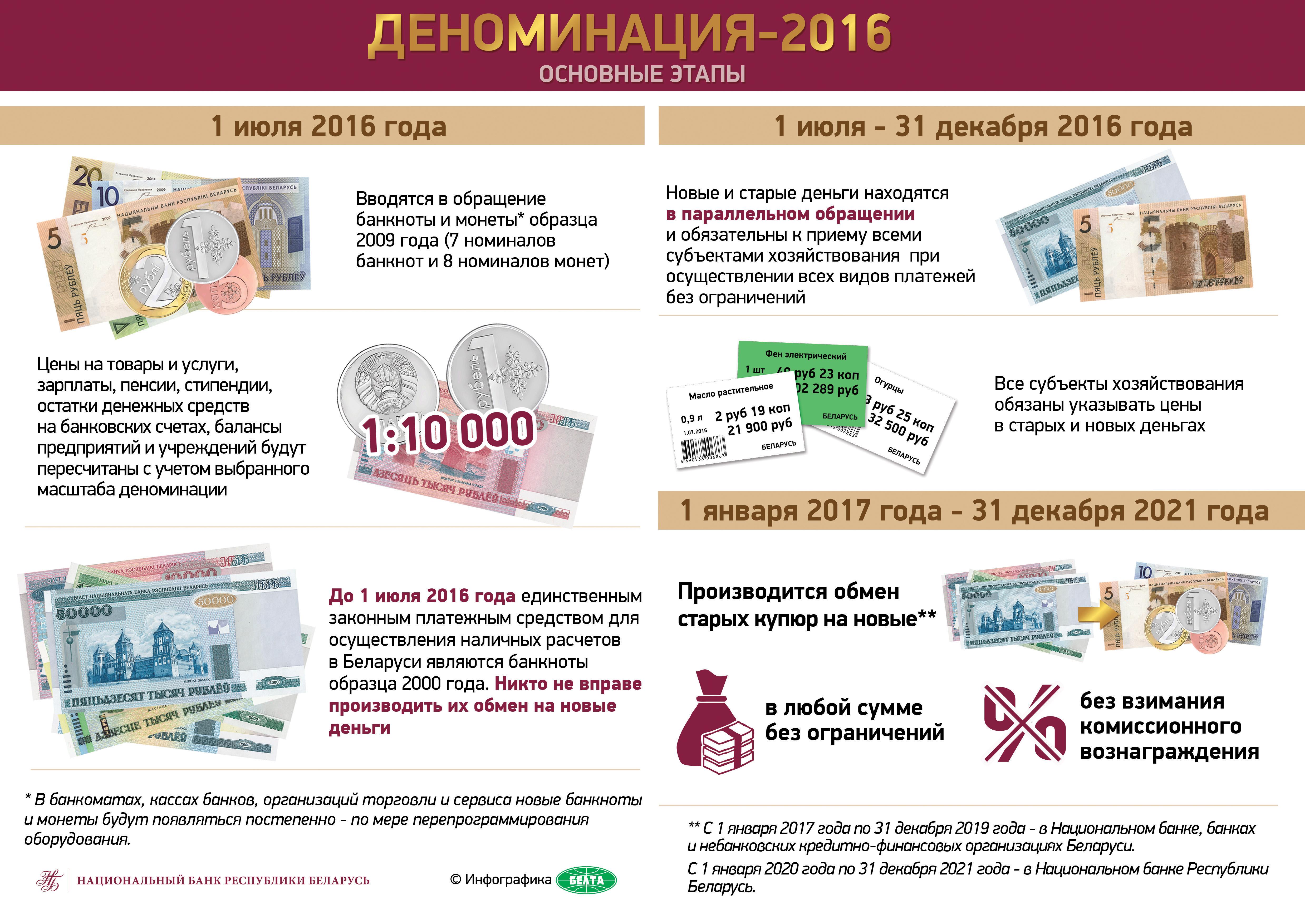 Девальвация денег – что это и как работает на примере рубля