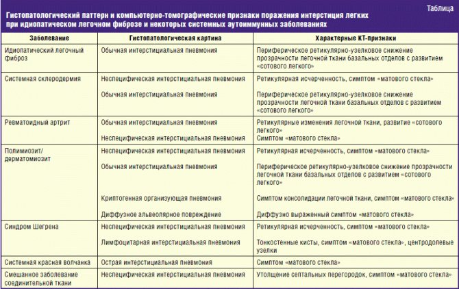 Аутоиммунные заболевания: типы, причины, симптомы, диагностика, лечение, информация