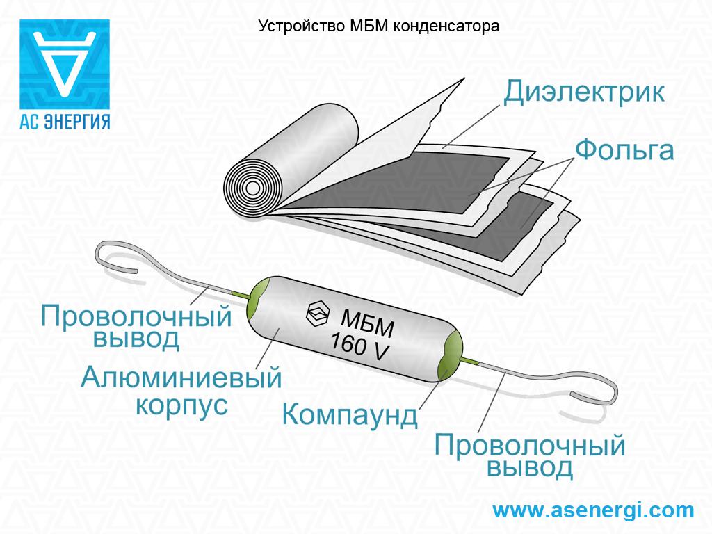 Пусковой конденсатор для электродвигателя, чем отличается от рабочего?