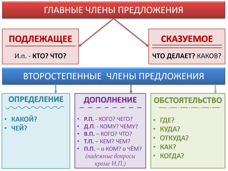 Синтаксический анализ — википедия. что такое синтаксический анализ