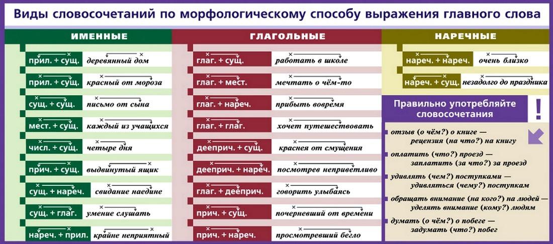 Примеры словосочетаний со связью согласования, управления, примыкания