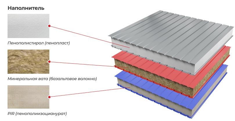 Как монтировать сэндвич-панели к каркасу или к стене