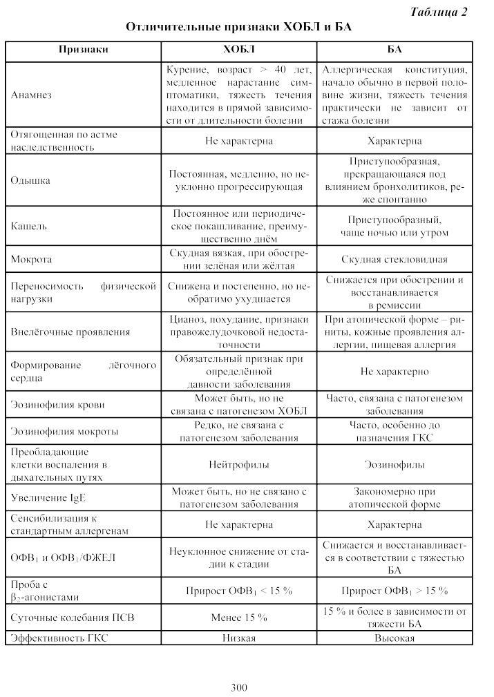 Стридорозное дыхание у детей: провоцирующие факторы, симптомы, 2 метода лечения