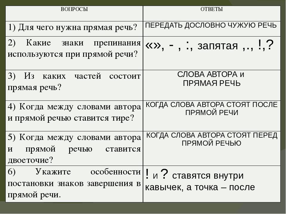 Предложения с прямой речью. примеры. правила русского языка :: syl.ru