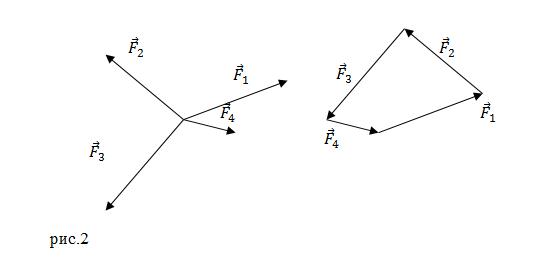 Равнодействующая сила, обозначение сил, нахождение проекций на оси - учебные курсы