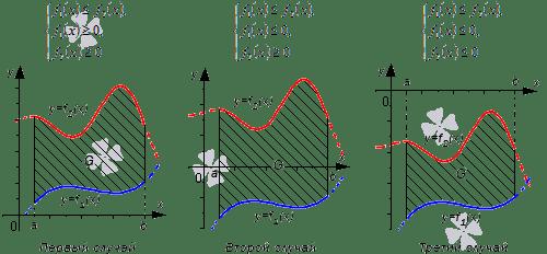 Как вычислить площадь: формулы расчета для разных фигур, знаки обозначения, единицы измерения