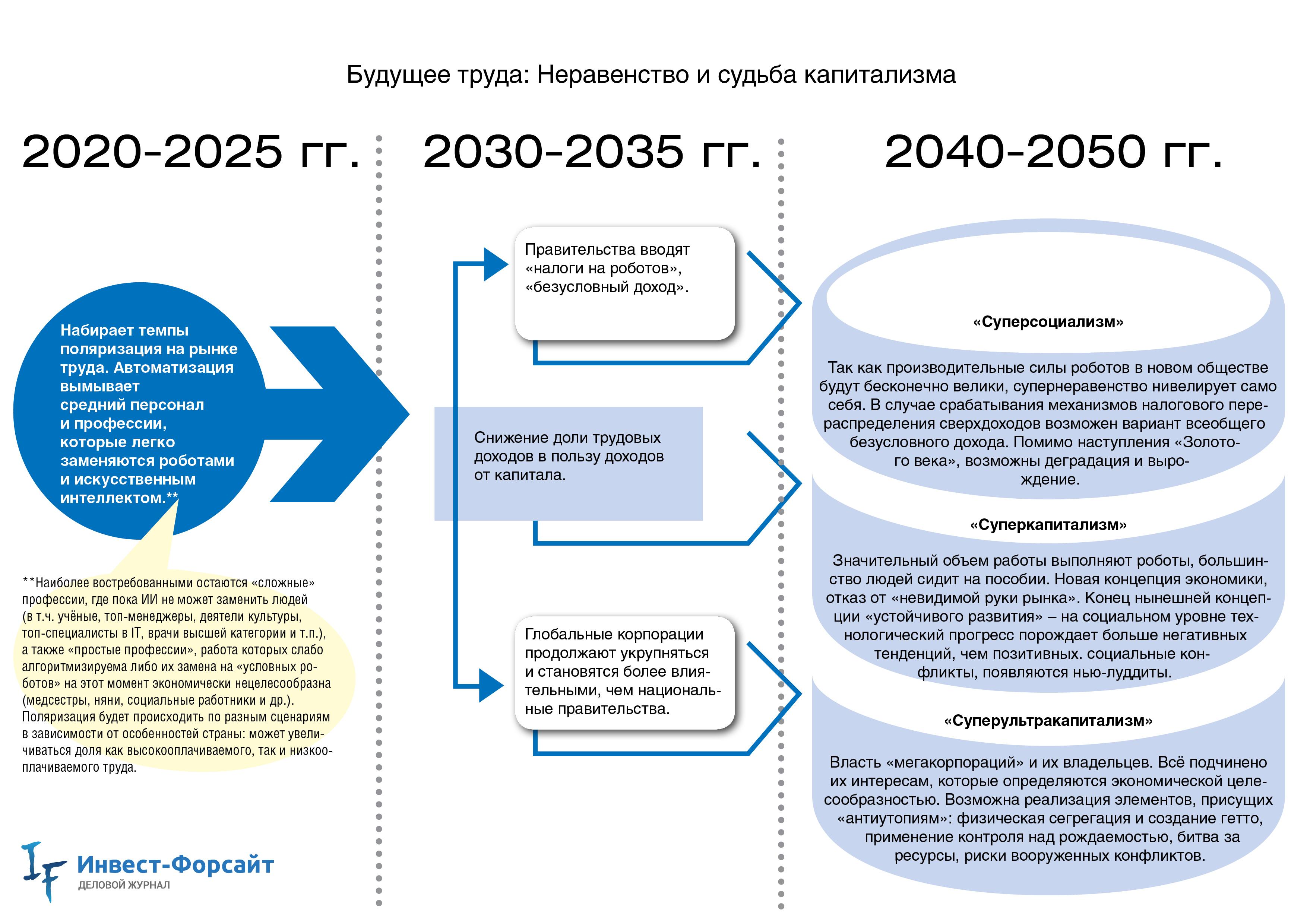 Трудовые ресурсы: понятие, формирование, возраст, пути повышения эффективности использования