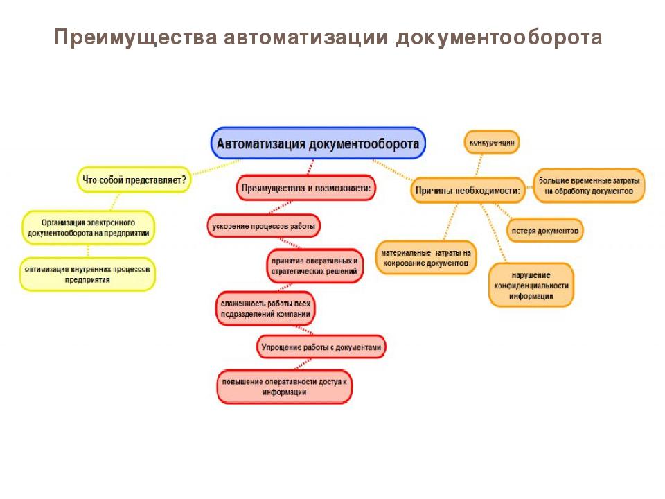 Организация документооборота на предприятии: его основные правила и этапы, цели и порядок действий