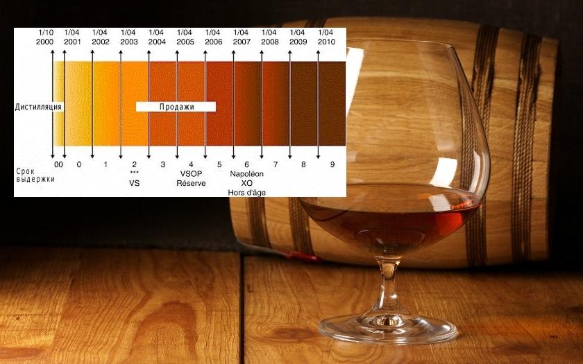 Коньяк: vs, vsop, xo - что это значит? – как правильно пить