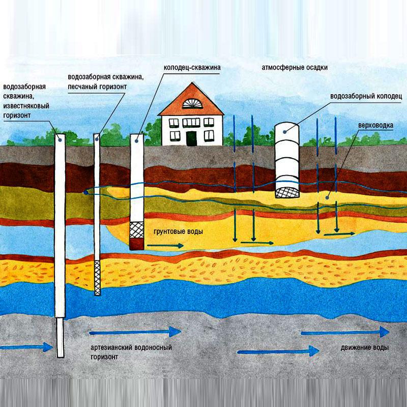 Виды водоносных слоев и определение уровня грунтовых вод