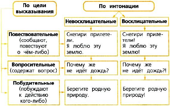 Побудительные предложения: в чем их отличие от других типов, особенности построения