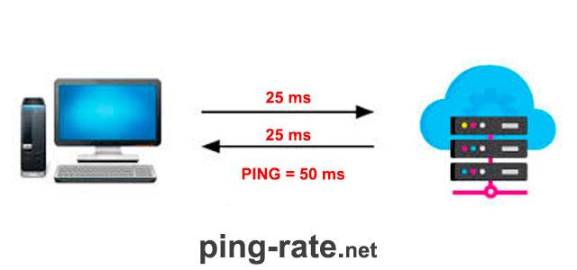 Speedtest ???? проверка скорости интернета онлайн - измерить скорость интернета, спидтест на компьютере, глобальная проверка | speedtest