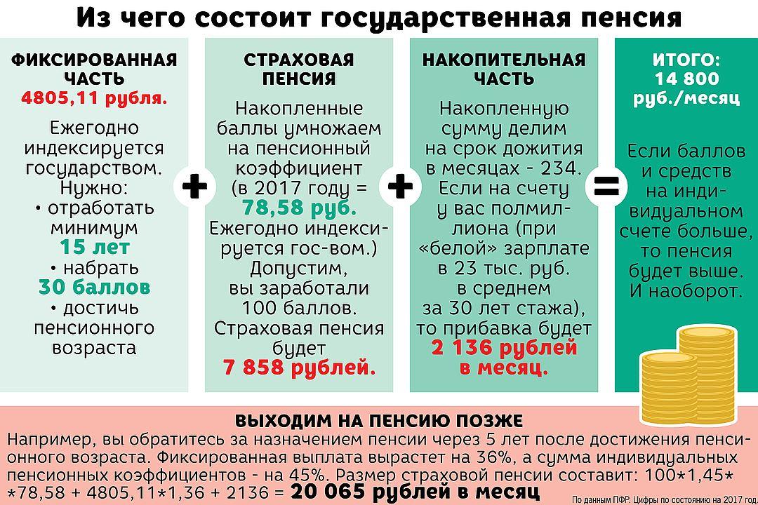 Фиксированная выплата к страховой пенсии: что это такое, размер