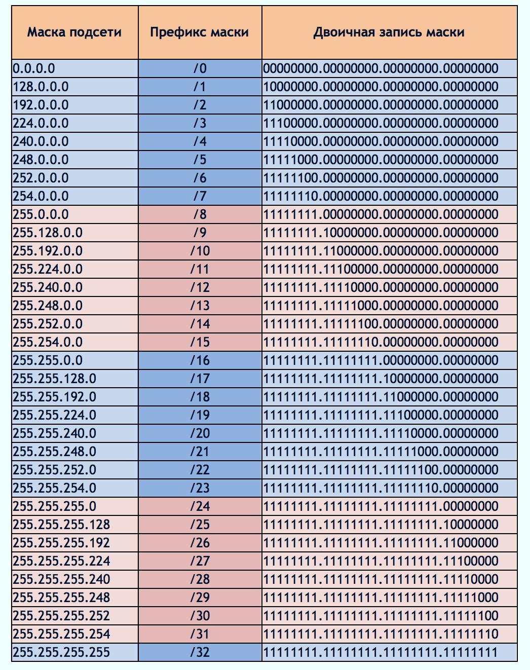 Сети для самых маленьких. часть третья. статическая маршрутизация / хабр