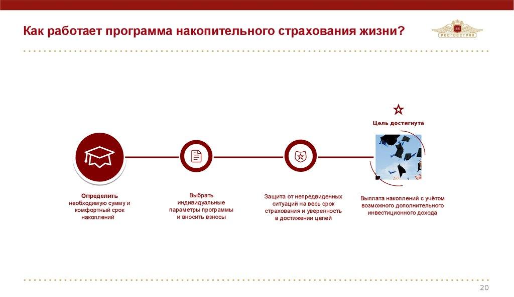 Ивестиционное страхование жизни - отзывы, риски | банки.ру