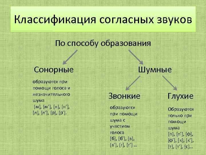 Сколько сонорных звуков в русском языке. что такое сонорные звуки - права
