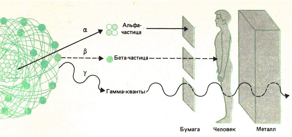 Диапазоны излучения и вещество