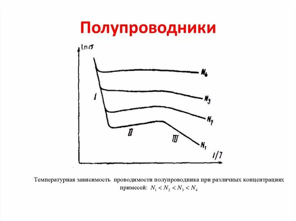 Особенности полупроводников