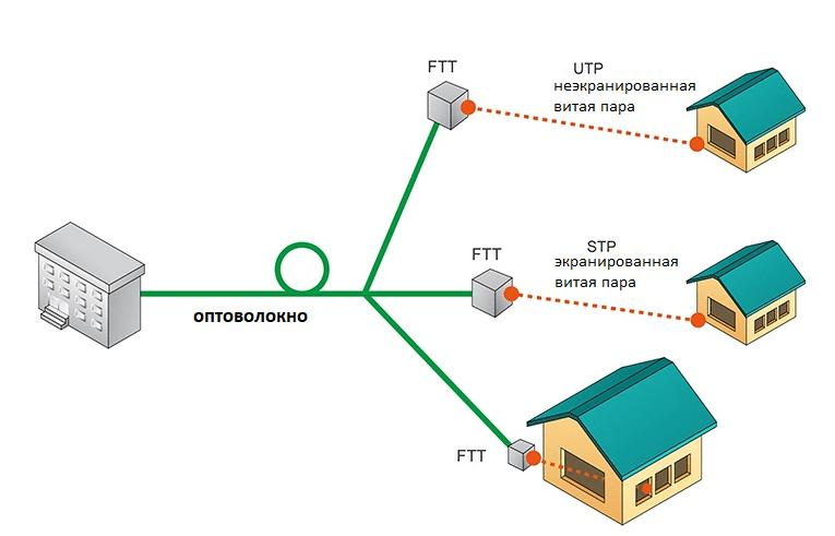 Оптико-волоконная связь: особенности, плюсы и минусы