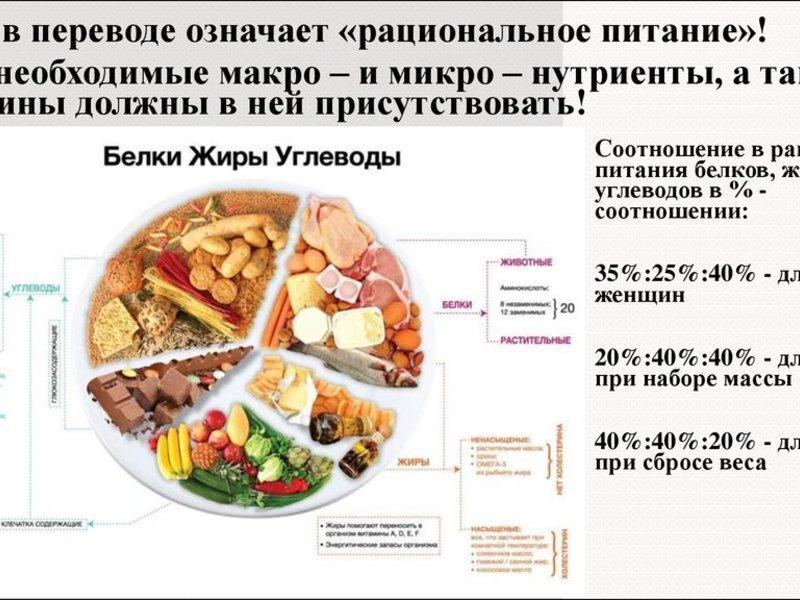 Кето-диета: длительность, этапы, продукты, меню | food and health
