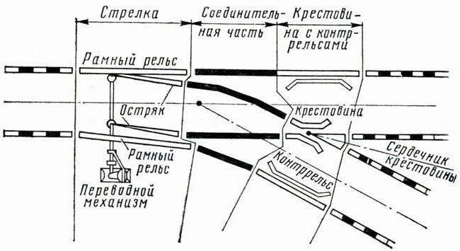 Нецентрализованная стрелка  - большая энциклопедия нефти и газа, статья, страница 2