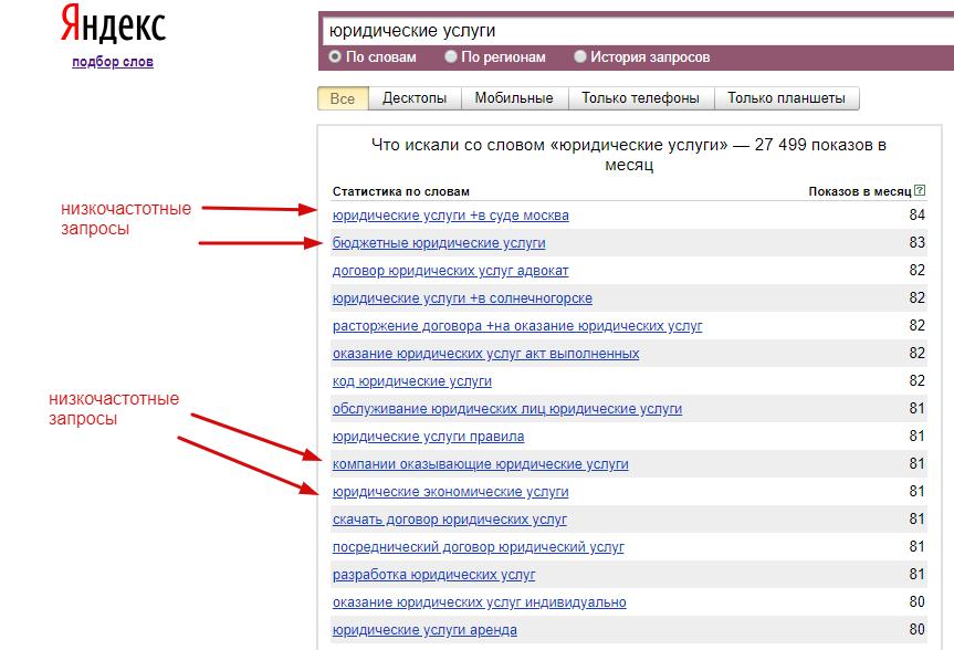 Частота запроса - количество поисковых обращений за месяц по ключевым словам