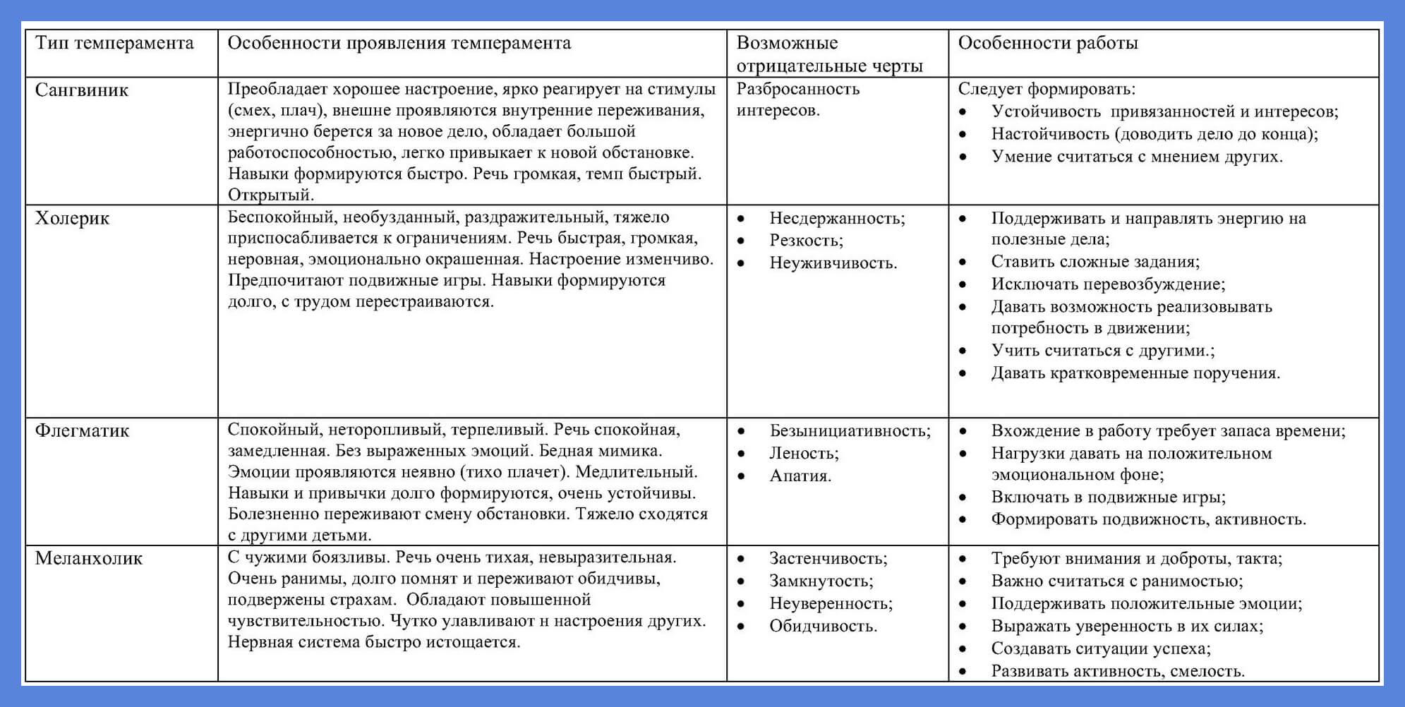 Характеристика типов темпераментов личности