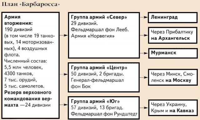 Операция барбаросса: карта, цель, участники и итоги. название плана - значение - узнай что такое