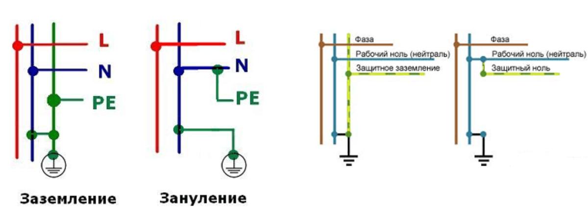 В чём разница между заземлением и занулением? электробезопасность.