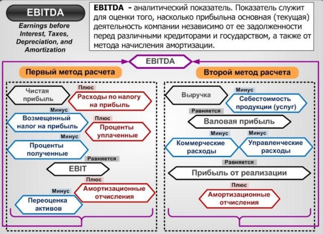 Ebitda простыми словами. расчет ебитда