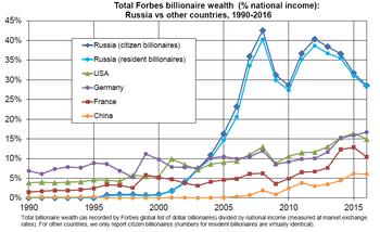 Неравенство