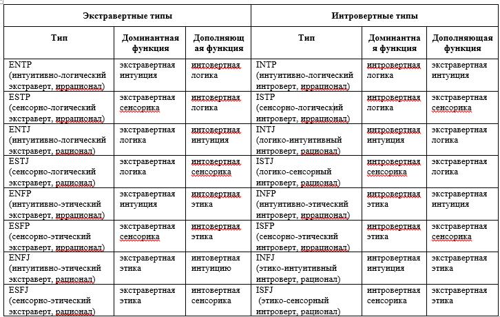 16 типов личности в соционике
