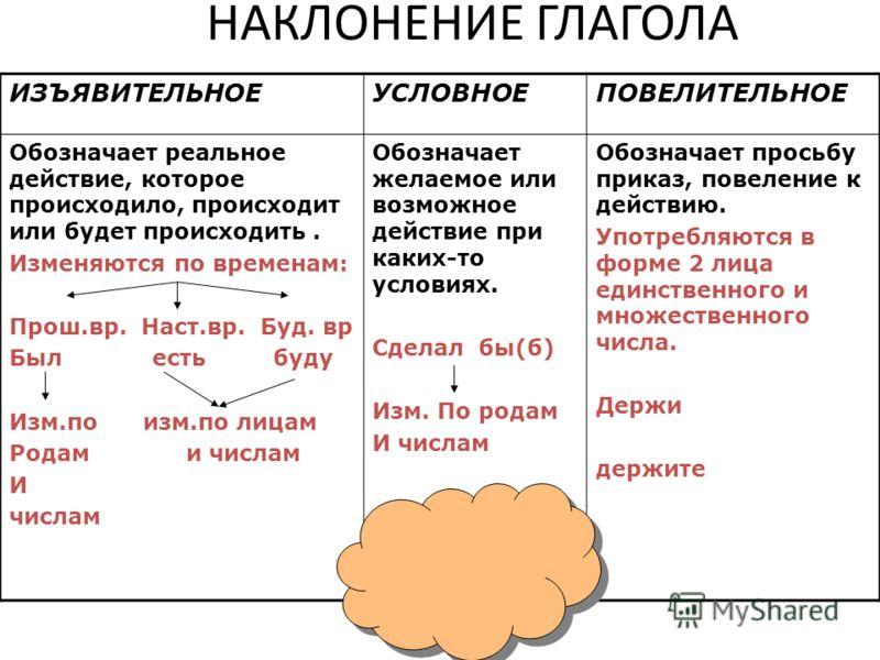 Изъявительное наклонение глагола - это... (6 класс)