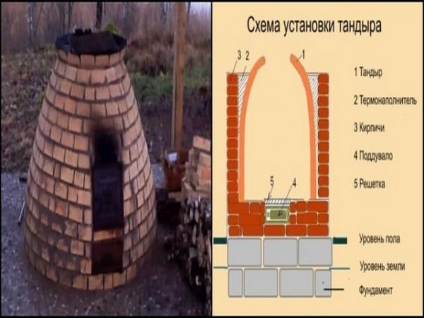Тандыр: от концепции и эволюции к актуальным видам и постройке из кирпича