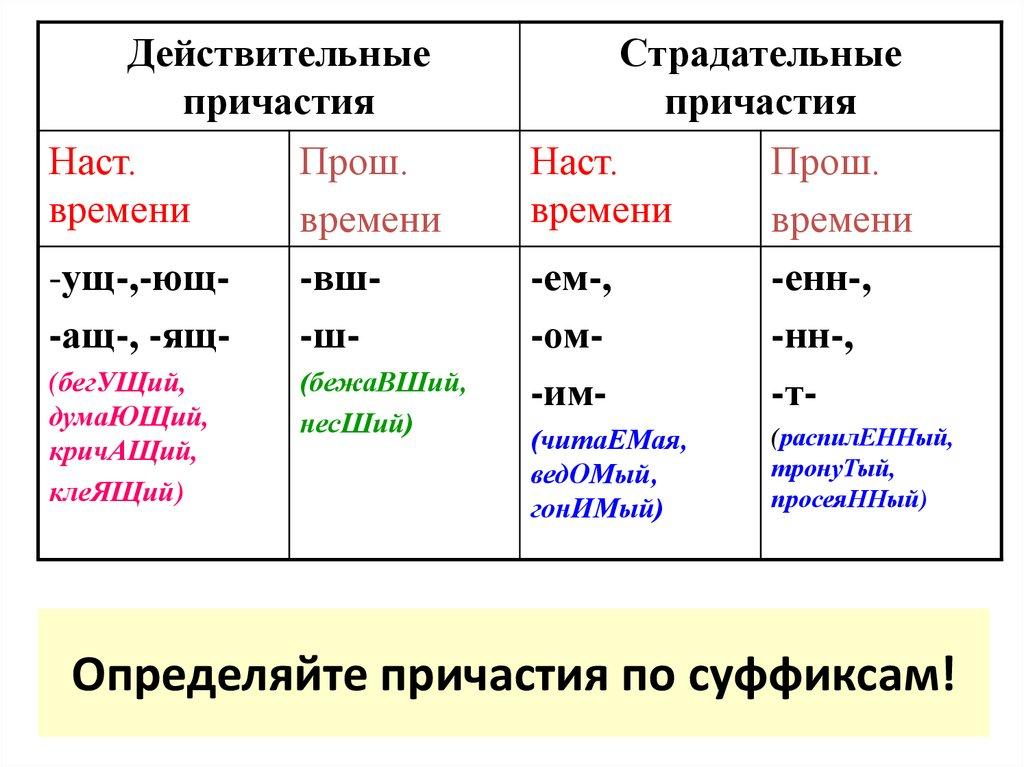 Уроки русского: что это такое страдательное причастие