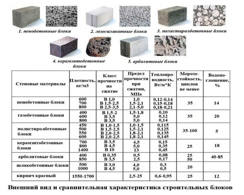 Стяжка пола с керамзитом: технология заливки, расчет материала
