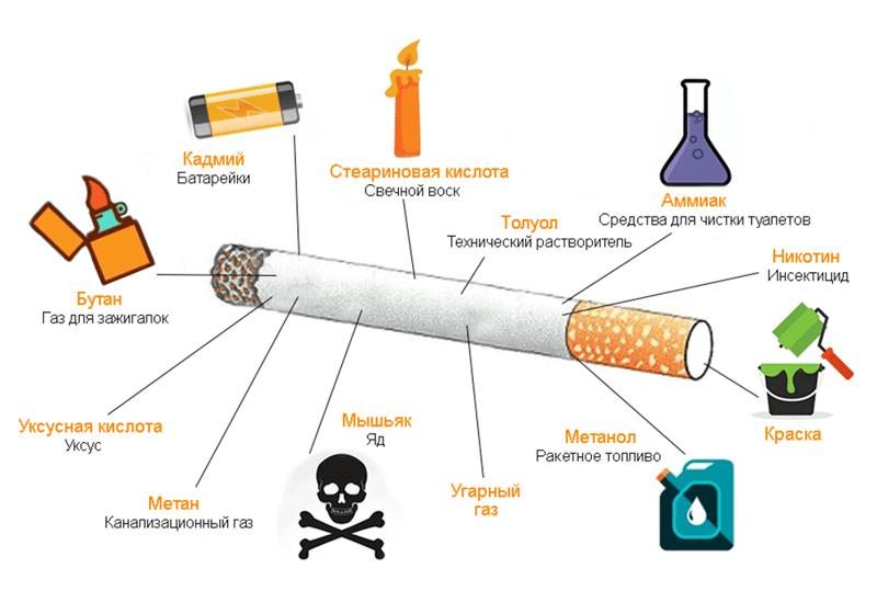 Самые лучшие марки сигарет с натуральным табачным вкусом, которые продаются до сих пор | ryos.ru | табак и сигареты ???? | яндекс дзен