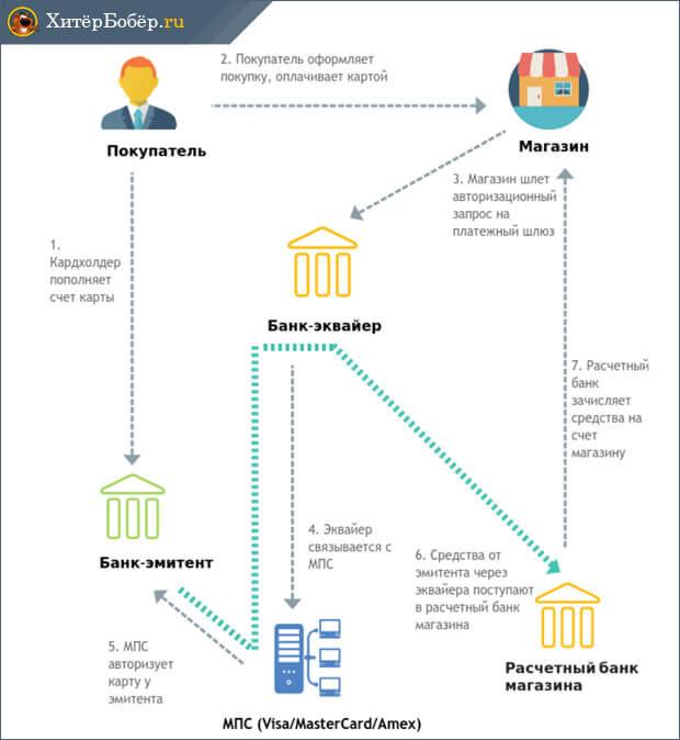 Отказ банка-эмитента карты