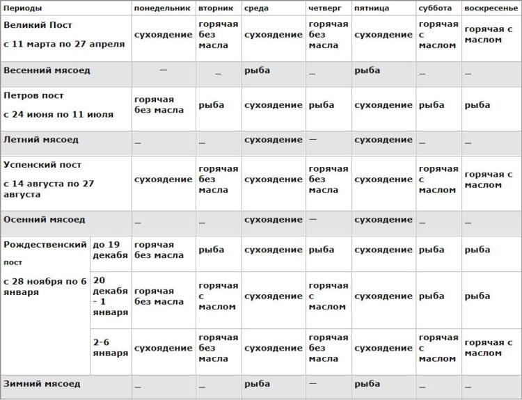 Церковный православный календарь постов и трапез на 2020 год